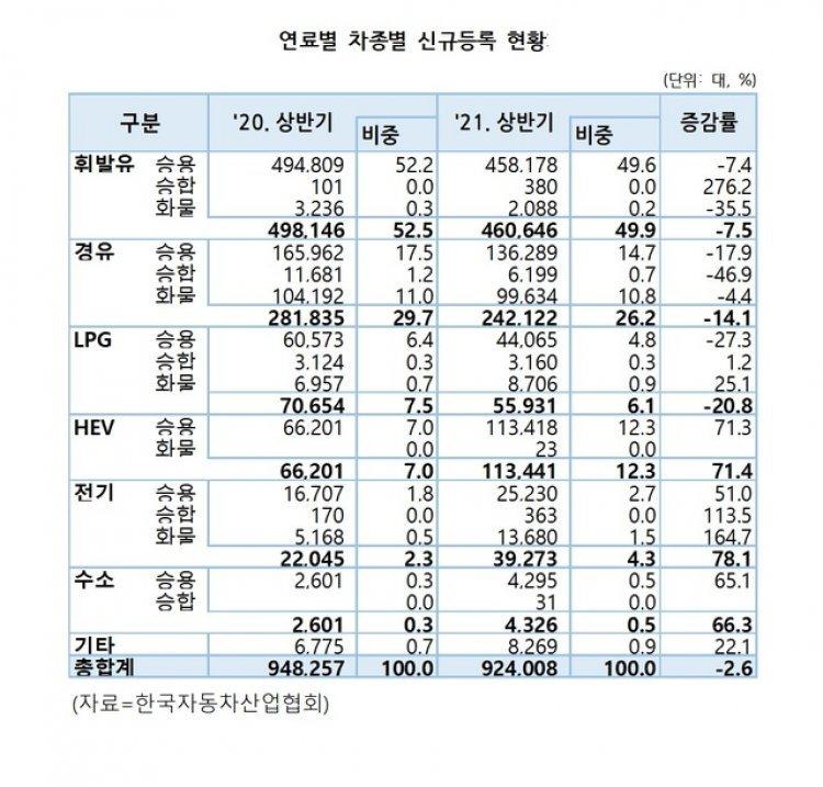 [상반기 車시장]내연기관차 지고 친환경차 떴다…전년比 72.9% 증가