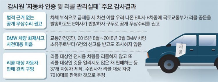 결함車 106만대 리콜 회피… '사고 위험' 방치한 국토부