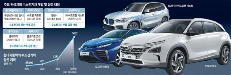 BMW도 뛰어든 '수소차 대전'… 한국-일본과 치열한 경쟁 불붙는다