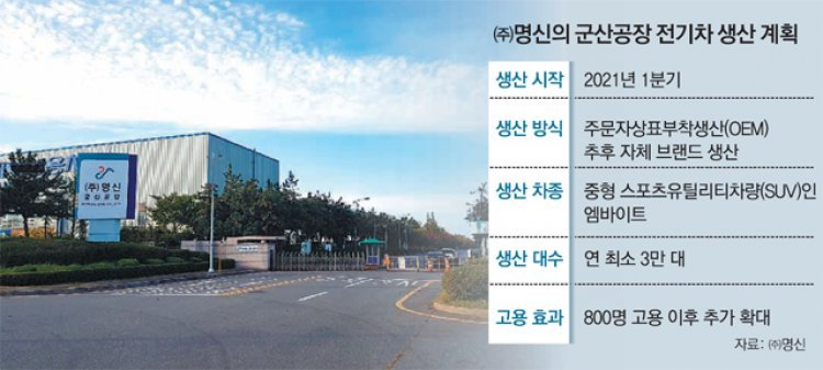 "GM 군산공장 인수한 명신 ""2021년부터 전기차 年 3만대 생산"""
