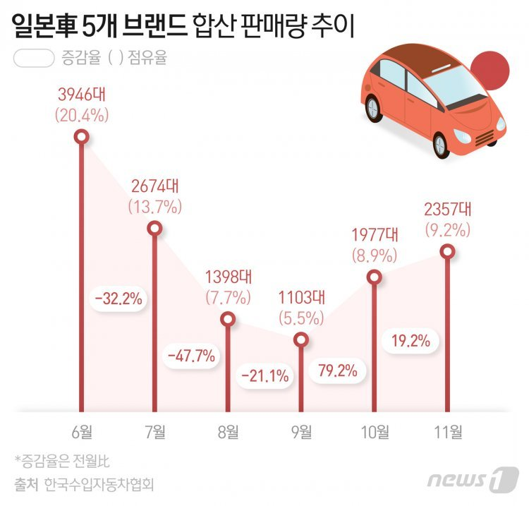불매 불씨 꺼지나…'할인 총공세'에 일본車 판매 '회복세'