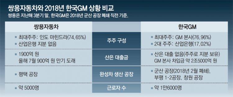 정부-산은 '쌍용차는 한국GM과 다르다' 지원요청에 회의적