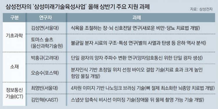 포만감 원인 찾아 비만-당뇨 치료… 삼성, 미래기술에 388억 지원