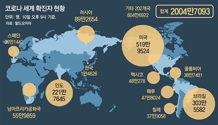 인구 대국이 방역 허술… 美-브라질-인도 3국이 세계 확진자 절반