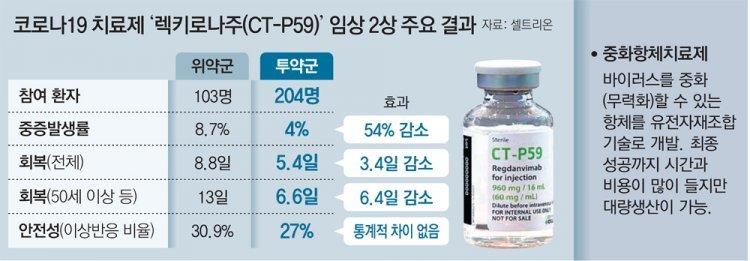 """""""코로나 항체치료제 2상, 중증 악화율 절반 낮춰"""" 국산 1호 내달 나올 듯"""