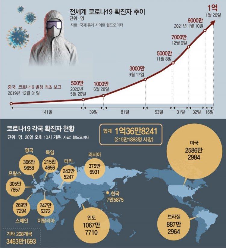 코로나 감염 1억명 넘겨… 세계 인구 1.3%가 고통