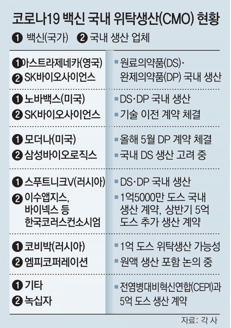 """러 2호 백신도 한국서 생산 임박… """"세계 백신 허브 발돋움 기대"""""""