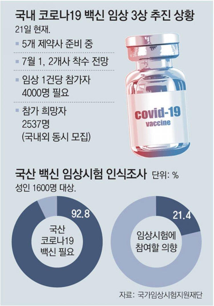 국산 백신 절실한데 임상 지원자 태부족…시험 참가하면 기존 백신 우선접종 혜택