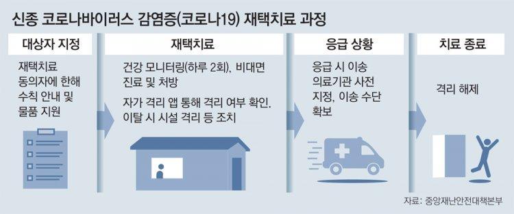 '위드 코로나' 앞두고… 서울시, 재택치료 도입 서두른다