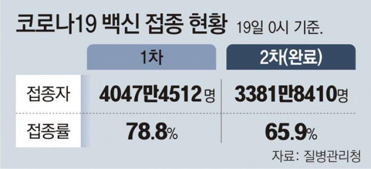 """""""재택치료앱 안깔아도 제재 없고, 확진후 5일간 안내도 못받아"""""""