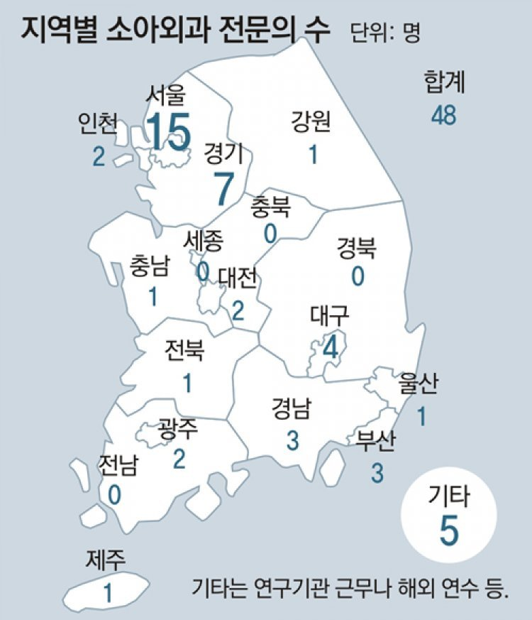 충북 전남 등 4곳 소아외과 전문의 '0'… 완치 시기놓쳐 평생 질환