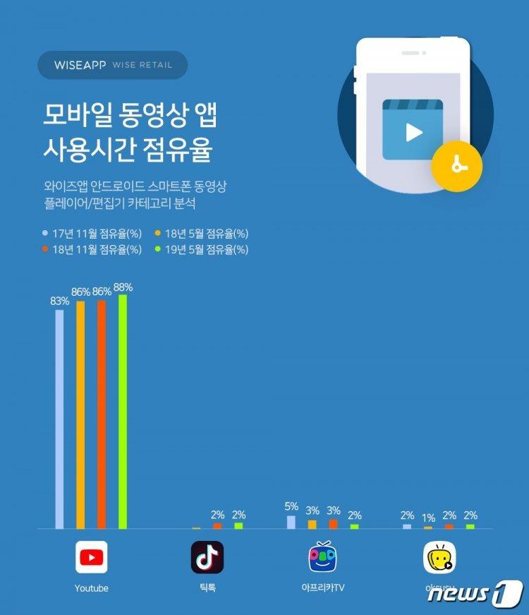 '유튜브 천하' 동영상…韓 대표 옥수수·아프리카TV, 中 틱톡에도 밀려