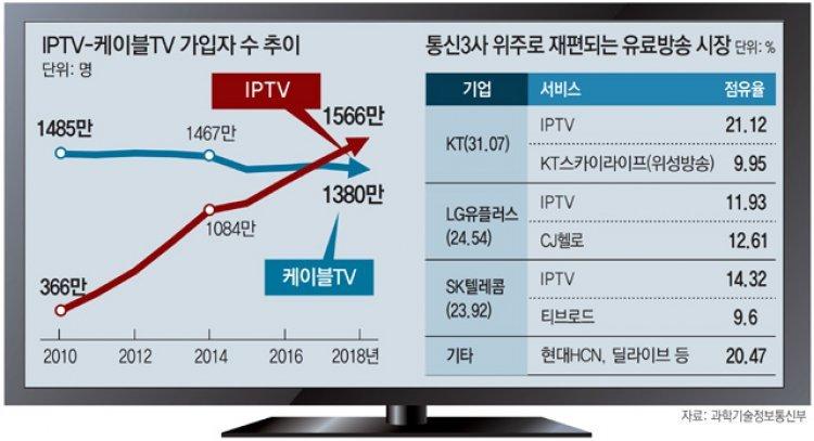 유료방송 시장, 통신3社 중심 재편