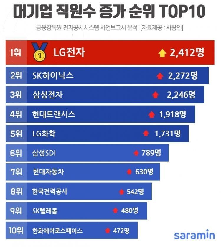 대기업 직원수 증가 1위는 LG전자…전체직원수 1위는 삼성전자