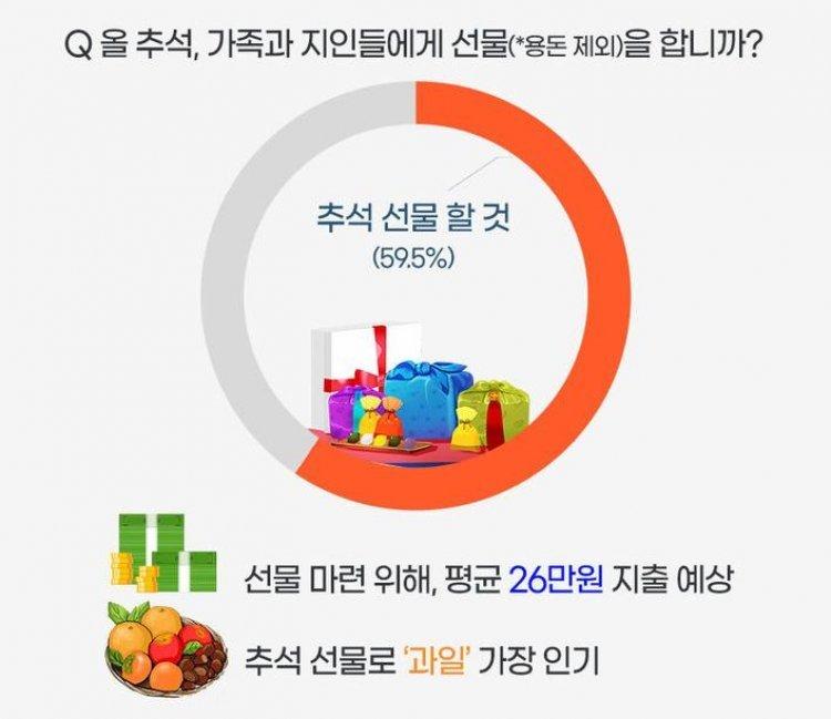 """직장인들 """"추석 선물로 26만원 지출 예상"""""""