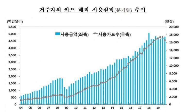 """작년 해외서 긁은 카드값 10년만에 감소…""""출국자 증가세 둔화"""""""