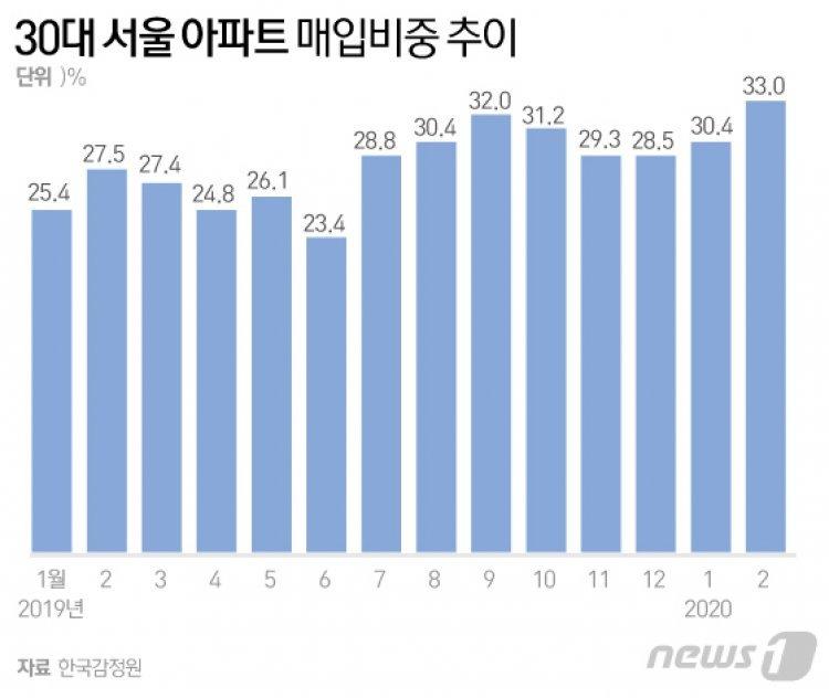 '영끌'해 올라탄 30대, 상투잡았나…서울 집값 하락 신호에 '전전긍긍'