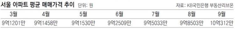 서울 아파트 매매가 평균, KB조사서도 10억 넘었다