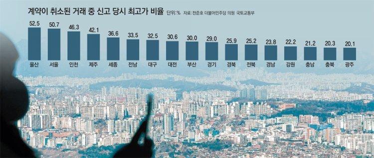 서울 매매신고후 취소 절반이 최고가… 집값 띄우기?