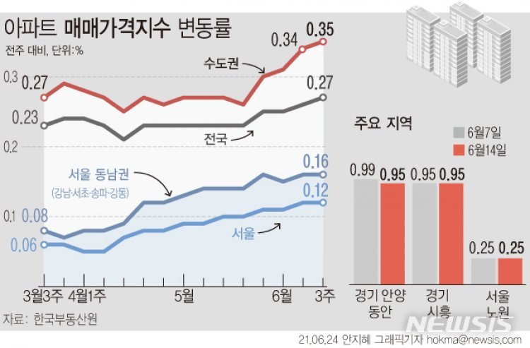 서울은 재건축, 경기는 GTX…뜨거운 부동산 시장