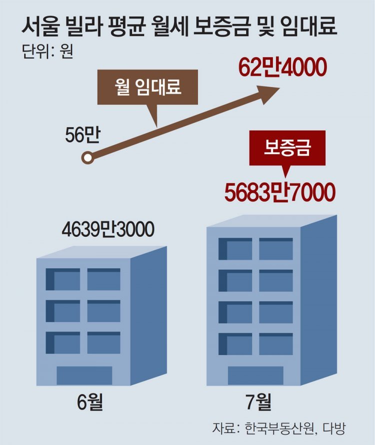 전세난에 빌라로… 서울 평균월세 62만-보증금 5684만원 역대최고
