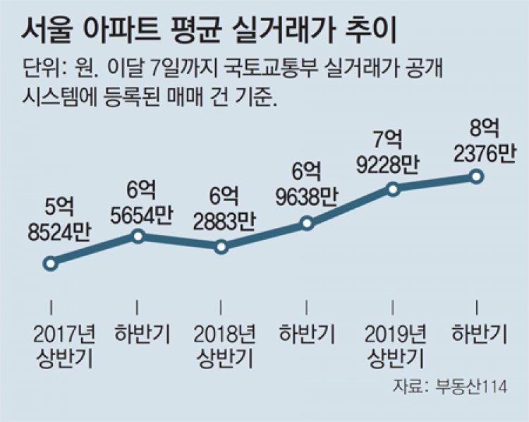 서울아파트 실거래 평균가격… 文정부 2년반새 41% 급등