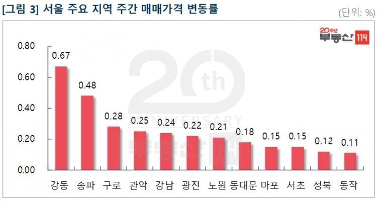 '매물품귀'에 서울집값 0.21% 급등…상승폭 올들어 최대