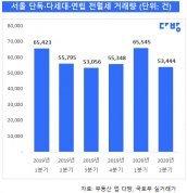 서울 원룸 전세 평균 보증금 3개월 만에 564만원↑