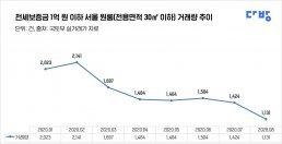 서울 전세 1억원 이하 원룸 급감