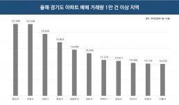 올해 수도권 아파트 거래량 최다… 수·용·성 신규 분양도 활발