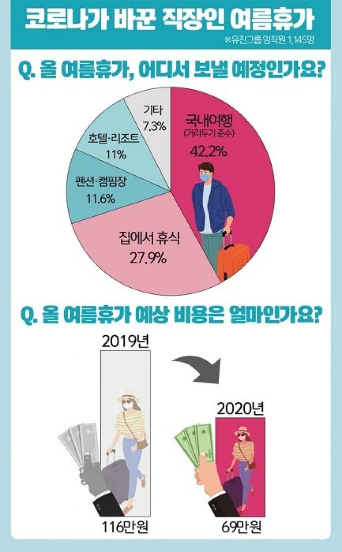 직장인 '올 여름휴가는 국내여행 혹은 집콕'…유진그룹 설문조사