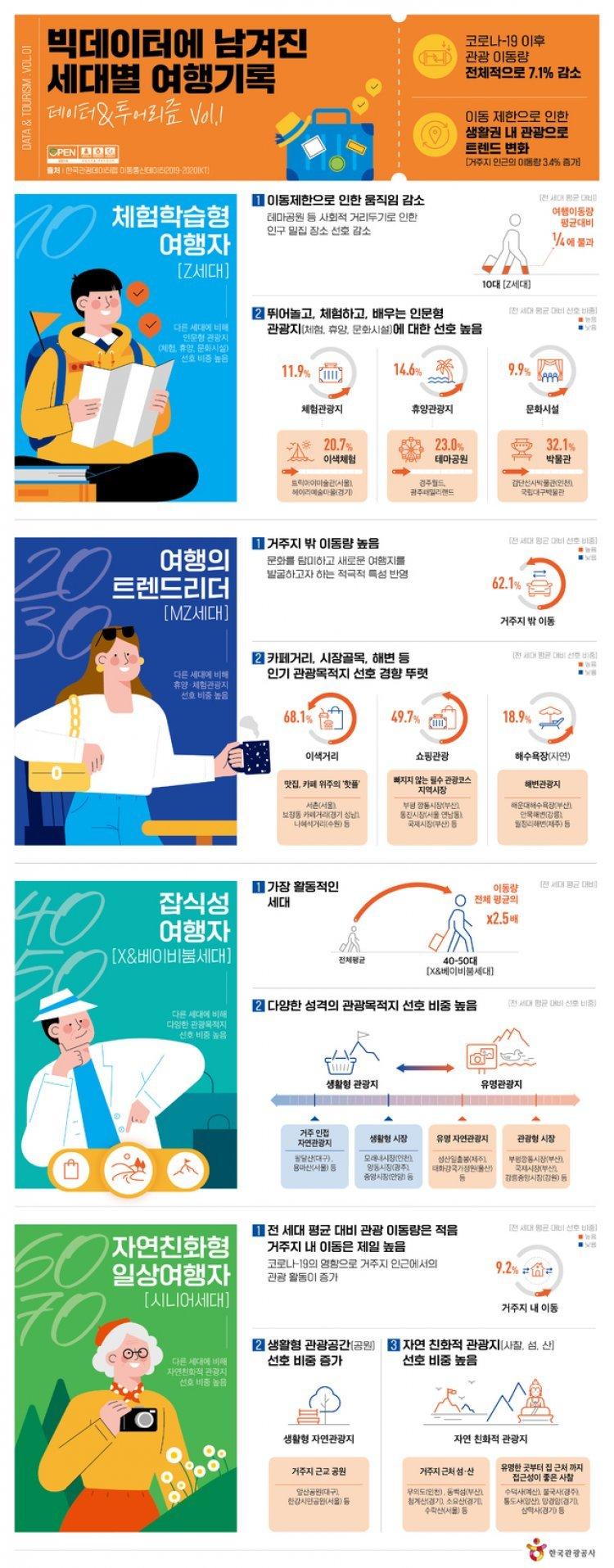 코로나시대, 세대별 여행차 뚜렷…MZ '여기저기'·시니어 '집 근처'