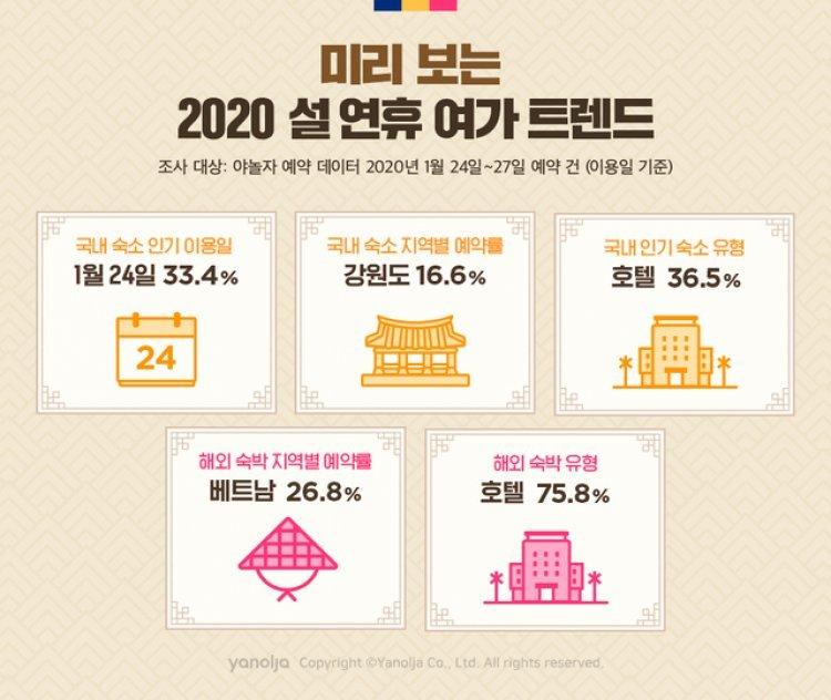"""""""올 설연휴 숙박 예약률 강원도 첫 1위…편리한 교통·스키장 영향"""""""