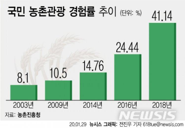 """'농촌관광' 국민, 2년새 두 배로↑…""""그런데 너무 비싸요"""""""
