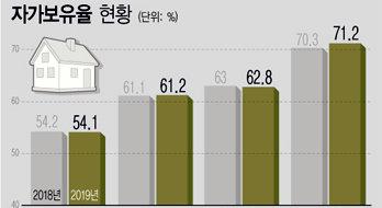 자가 보유율 61.2% '역대 최고'…신혼부부 '내 집'은 줄어