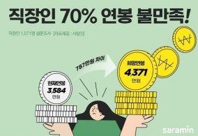 """직장인 70% """"현재 연봉 불만족<br>20% 더 받아야 적정"""""""