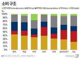 전 세계인 마트서 쓴돈 비교하니<br>한국인은 지갑도 '빨리, 빨리'
