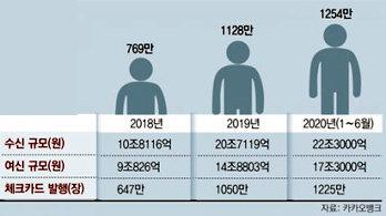 1254만명 이용 '언택트의 힘'… 카뱅 상반기 순익 4.7배로 껑충