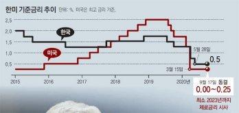美, 코로나 경제위기 극복에 집중… 한국도 초저금리 이어질듯