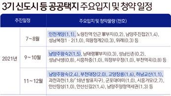 3기 신도시 대기수요자…하남·고양·인천 전셋값 '불 붙였다'