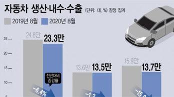 코로나19 재확산에 8월 車 '생산·내수·수출' 동반 감소