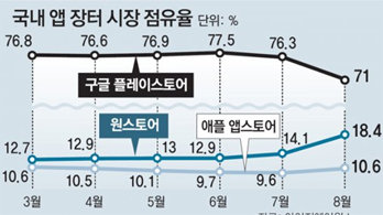 """""""원스토어 성장성 입증"""" SK텔레콤 자회사 첫 상장 추진"""