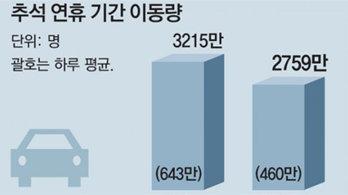 """""""연휴때 고속道 휴게소 음식 포장만 가능"""""""