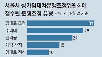 """""""서울형 공정임대료로 임대차 갈등 해소"""""""