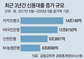 """카뱅 급성장, 엇갈린 평가… """"혁신 금융"""" """"빚투 편승"""""""