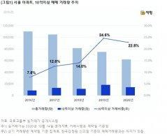 서울 10억대 아파트 거래, 강남·서초 줄고 마포·성동 늘었다