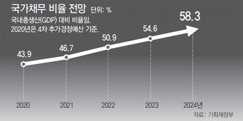"""조세硏 """"K뉴딜, 재정혁신 걸림돌 우려"""""""