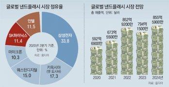 """""""2022년 기업가치 100조원 목표""""… 미래 먹거리 '승부수' 띄운 SK"""