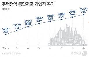 """""""로또 아파트 잡자""""<br>청약종합통장, 우리 국민 절반 가입"""