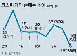 '동학 개미' 힘 빠졌나… 개인투자자 이달 1조2700억 어치 팔았다